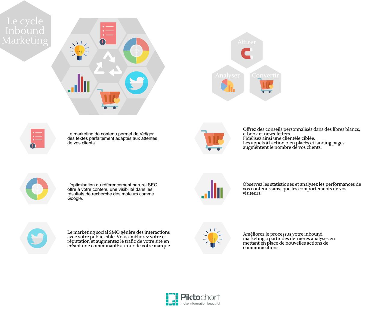 Inbound marketing : la stratégie adaptée au client